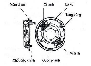 Giới thiệu cơ cấu phanh thủy lực