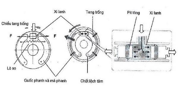 Cấu tạo cơ cấu phanh thủy lực