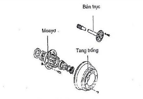 Kiểm tra cơ cấu phanh