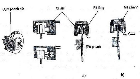 Nguyên tắc hoạt động của phanh đĩa