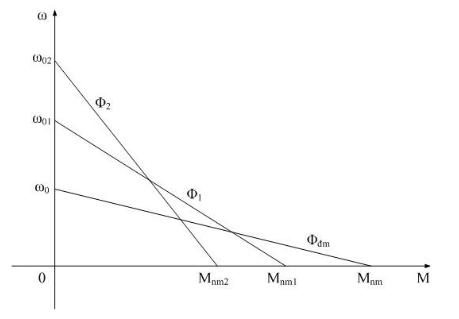 Ảnh hưởng của các tham số đến đặc tính cơ