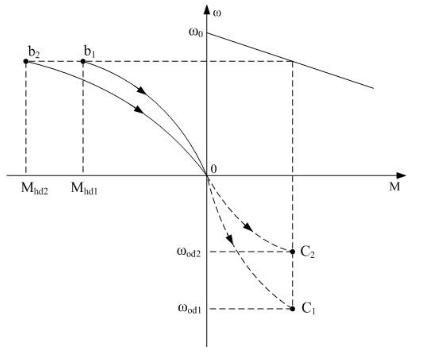 Đặc tính cơ cho trạng thái hãm động năng
