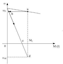 Đặc tính cơ cho trạng thái hãm ngược
