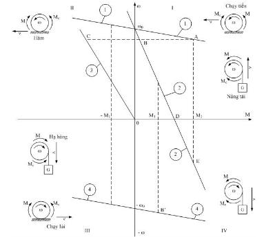 Động cơ truyền động và chế độ làm việc