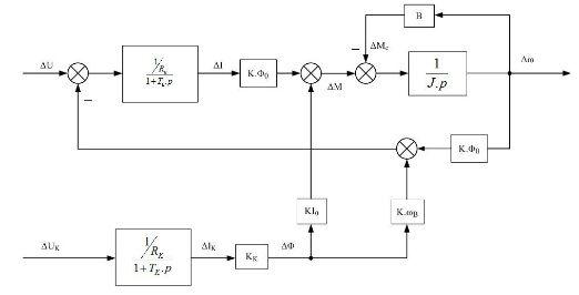 Mạch vòng điều chỉnh tốc độ là gì?