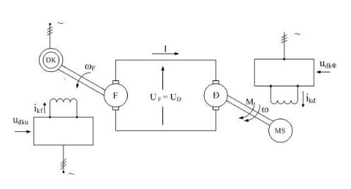 Máy phát động cơ và hệ truyền động