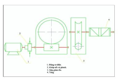 Hệ dẫn động và chọn động cơ cho palang