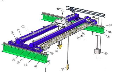 Nguyên lý hoạt động của các thiết bị cầu trục