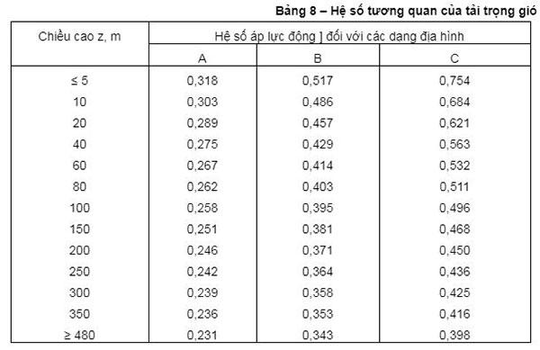 Bảng hệ số tương quan tải trọng gió
