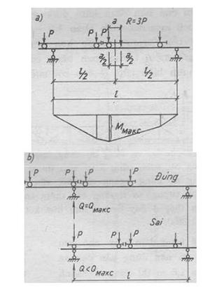 tính toán dầm cầu trục tiết diện đặc