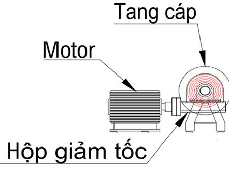 Cơ cấu truyền động của vận thăng nâng hàng