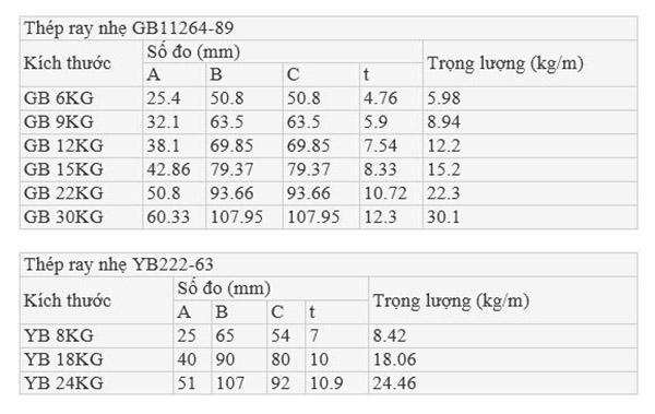Tham số kỹ thuật của thép ray nhẹ tiêu chuẩn TQ