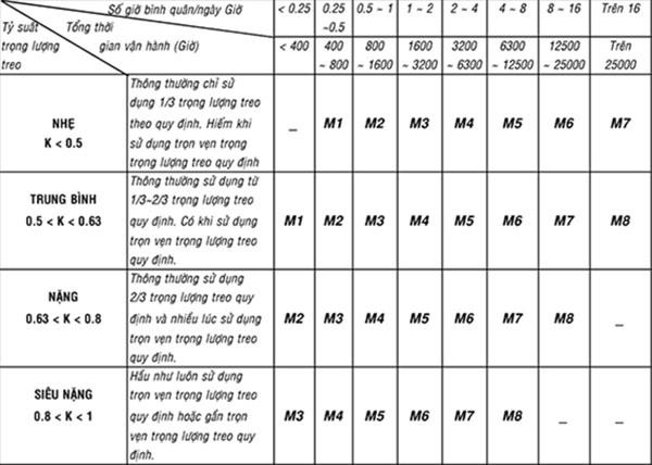 Chế độ làm việc của cầu trục theo ISO