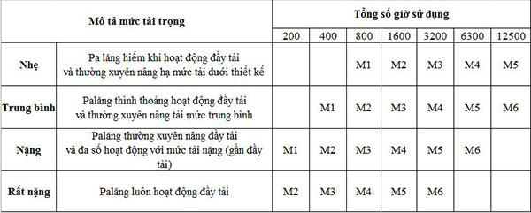 Chế độ làm việc của cầu trục theo ISO - JIS